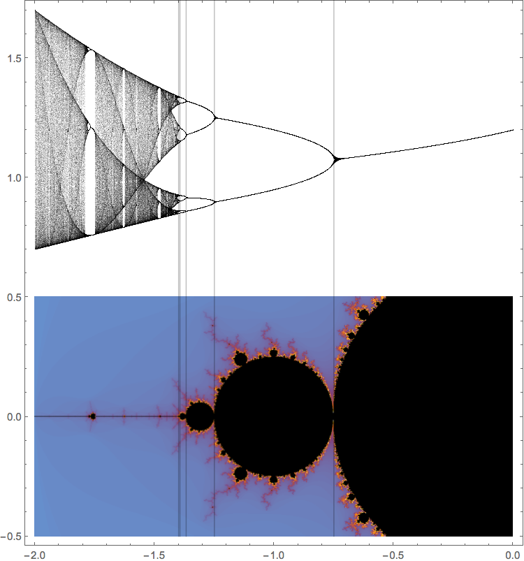 The mandelbrot set in fact we can generate a bifurcation diagram for the quadratic family just as we did for the logistic family if we plot this together with the ccuart Gallery